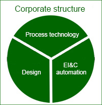GCEA GmbH corporate structure